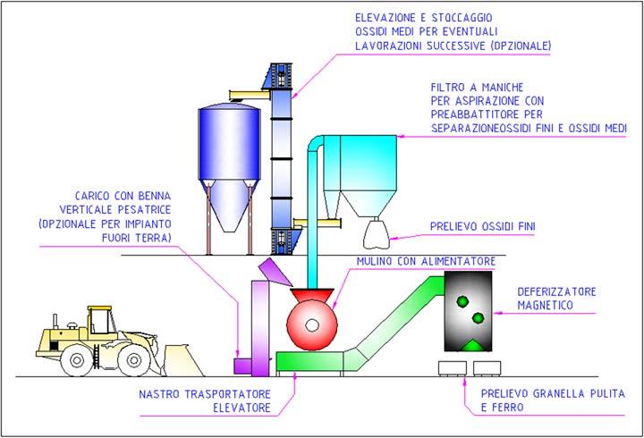 Schema del ciclo tecnologico dell' impianto completo